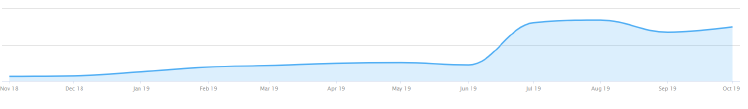B2B SaaS Facebook Ads Case Study: Google Ad Spend graph