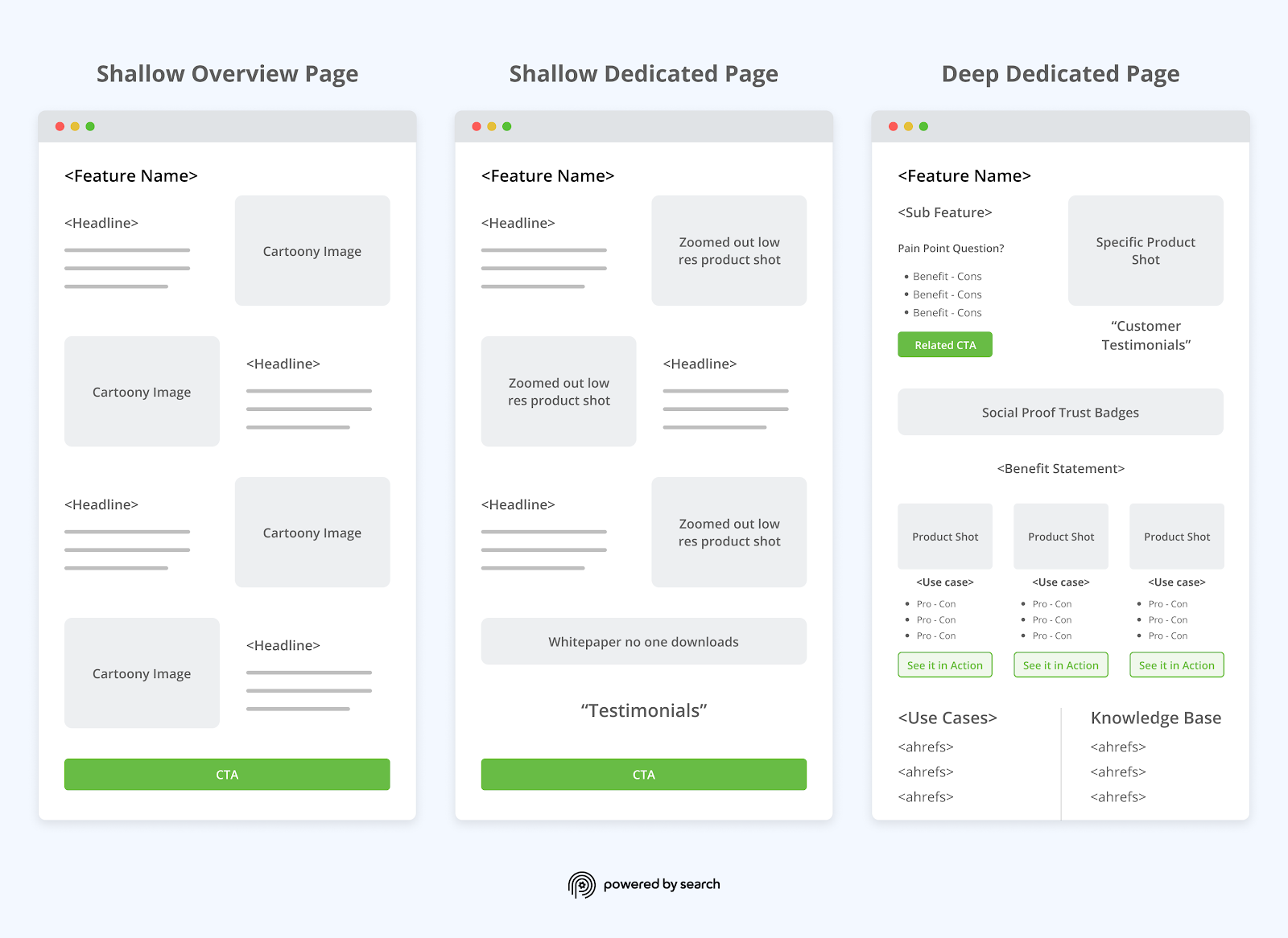 How to Nail Your B2B SaaS Product Pages (with Client Examples)