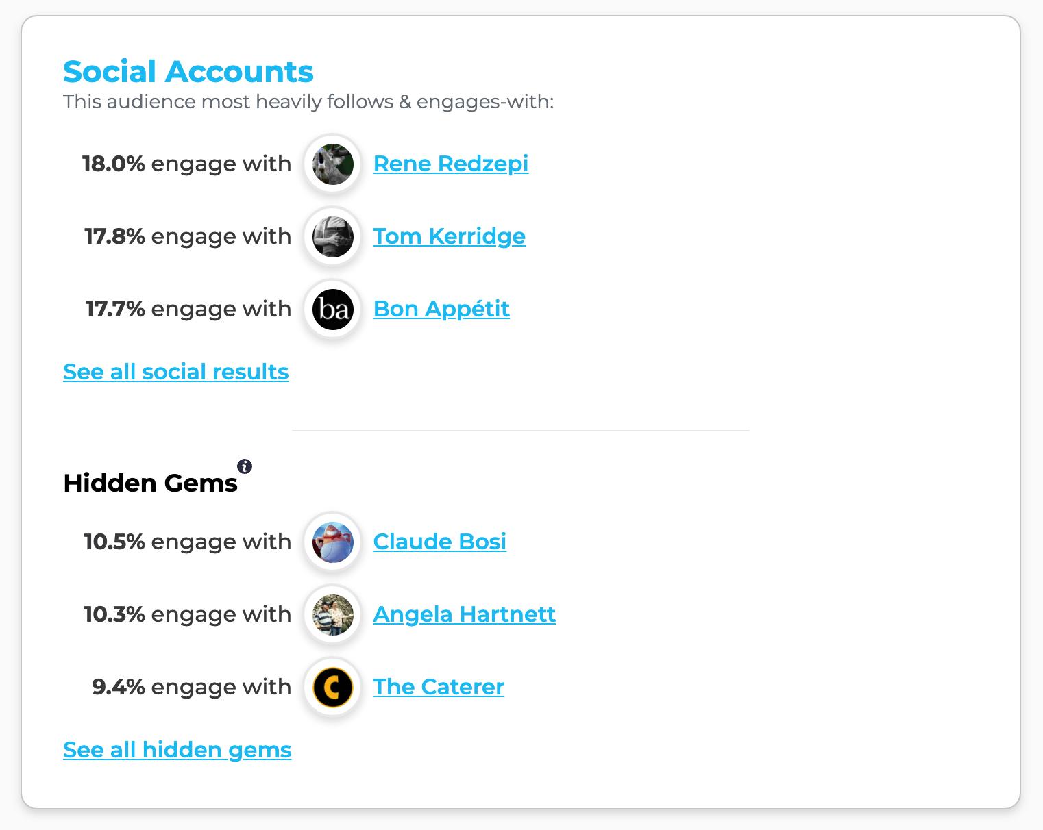 "Social Accounts: This audience most heavily follows & engages-with Rene Redzepi, Tom Kerridge, Bon Appetit; Hidden Gems: Claude Bosi, Angela Hartnett, The Caterer"""