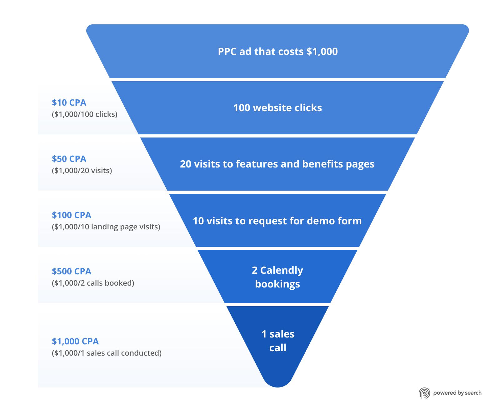 B2B SaaS marketing analytics examples: $10 CPA to $1000 CPA upside-down pyramid