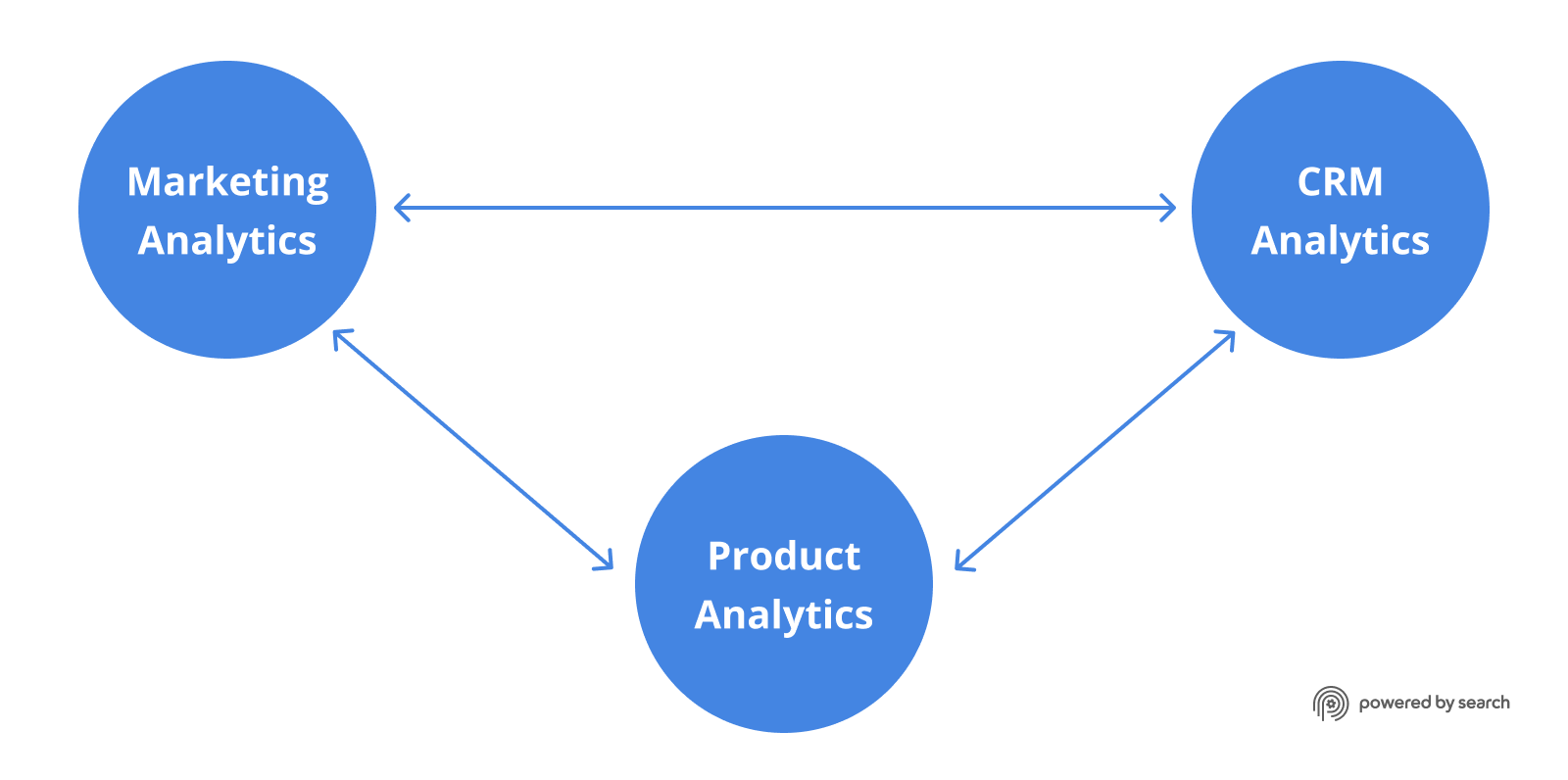 Beyond Traffic and Engagement: Why Your B2B Saas Marketing Analytics Must Also Include CRM and Product Data