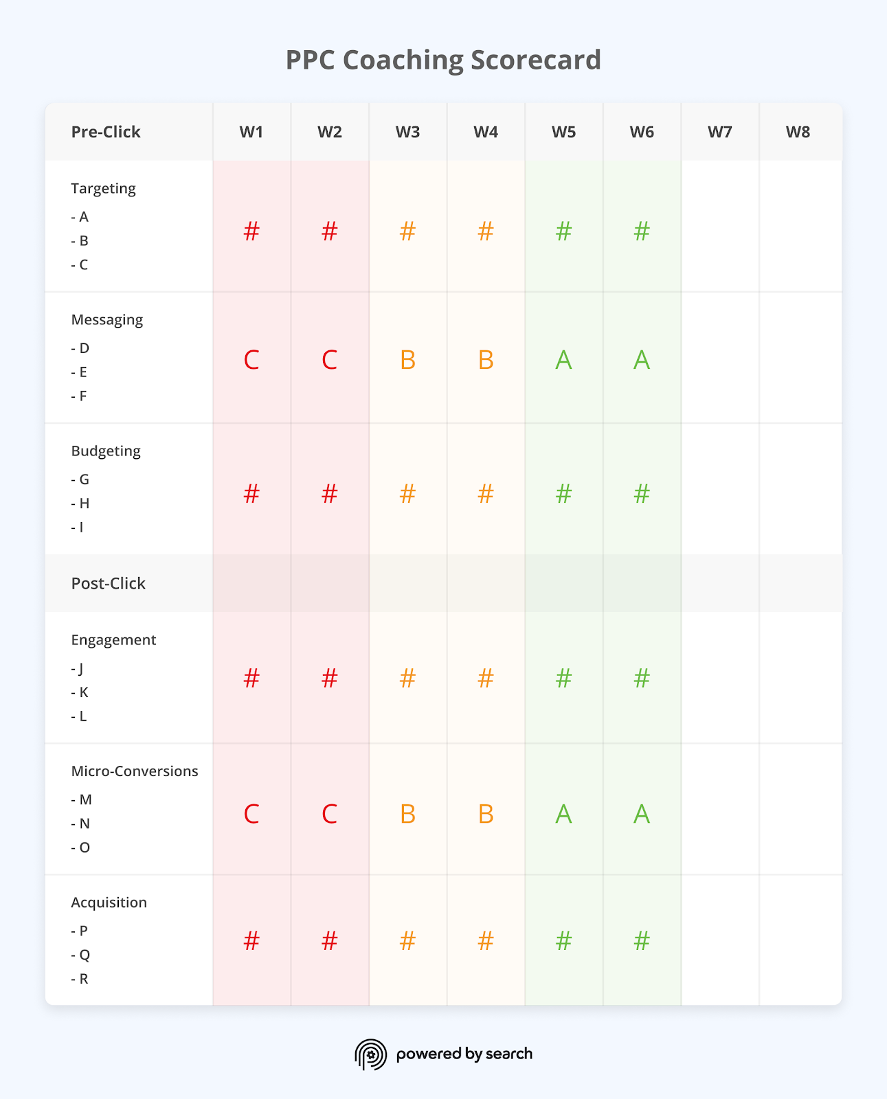 Powered by Search's PPC Coaching Scorecard: The scorecard we use in our Fractional CMO service for B2B SaaS.