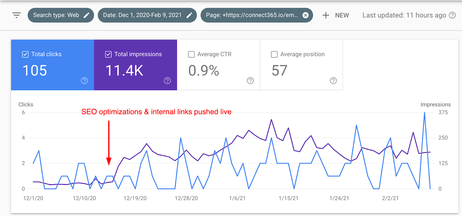 Example of results from our SEO roadmap process for B2B SaaS.