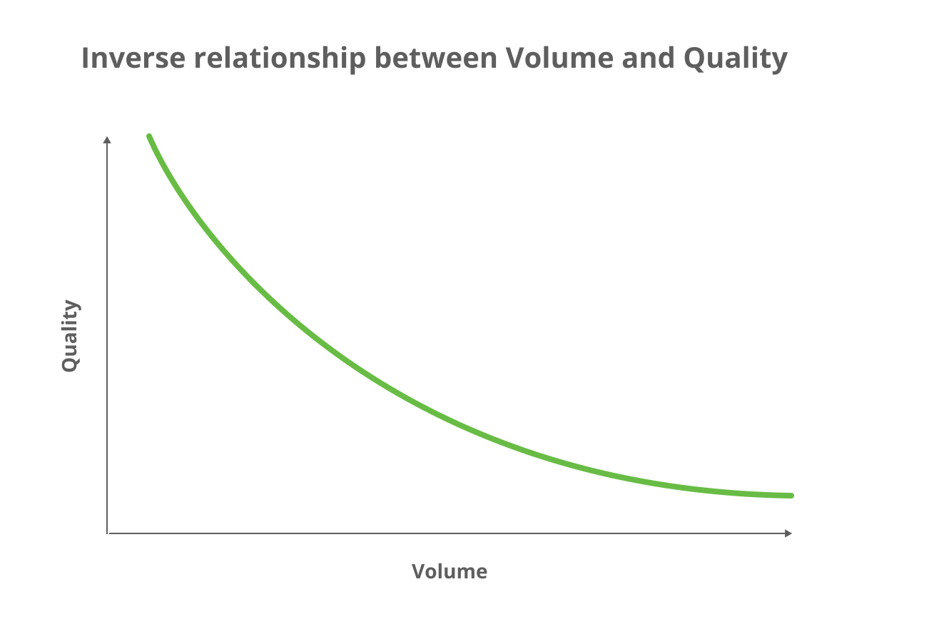 Relationship between SaaS marketing metrics: traffic volume and quality. Graph of downward sloping curve: y-axis is quality, x-axis is volume