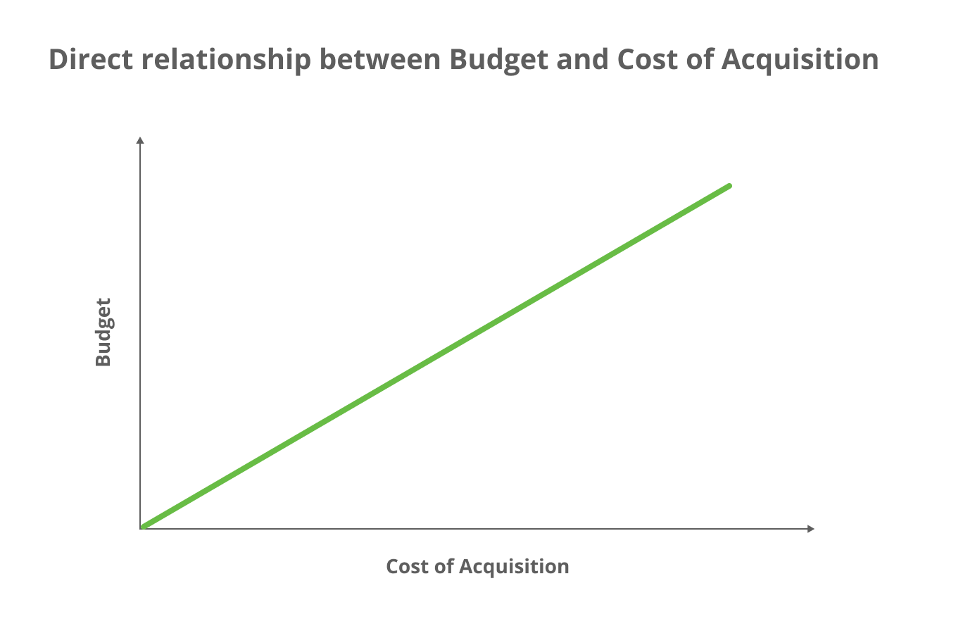 Relationship between SaaS marketing metrics: budget and cost of acquisition. Graph shows an upward climbing line with budget on the y-axis and cost of acquisition on the x-axis