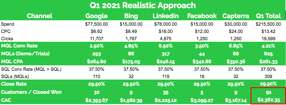 Example of forecasting paid marketing ROI for B2B SaaS