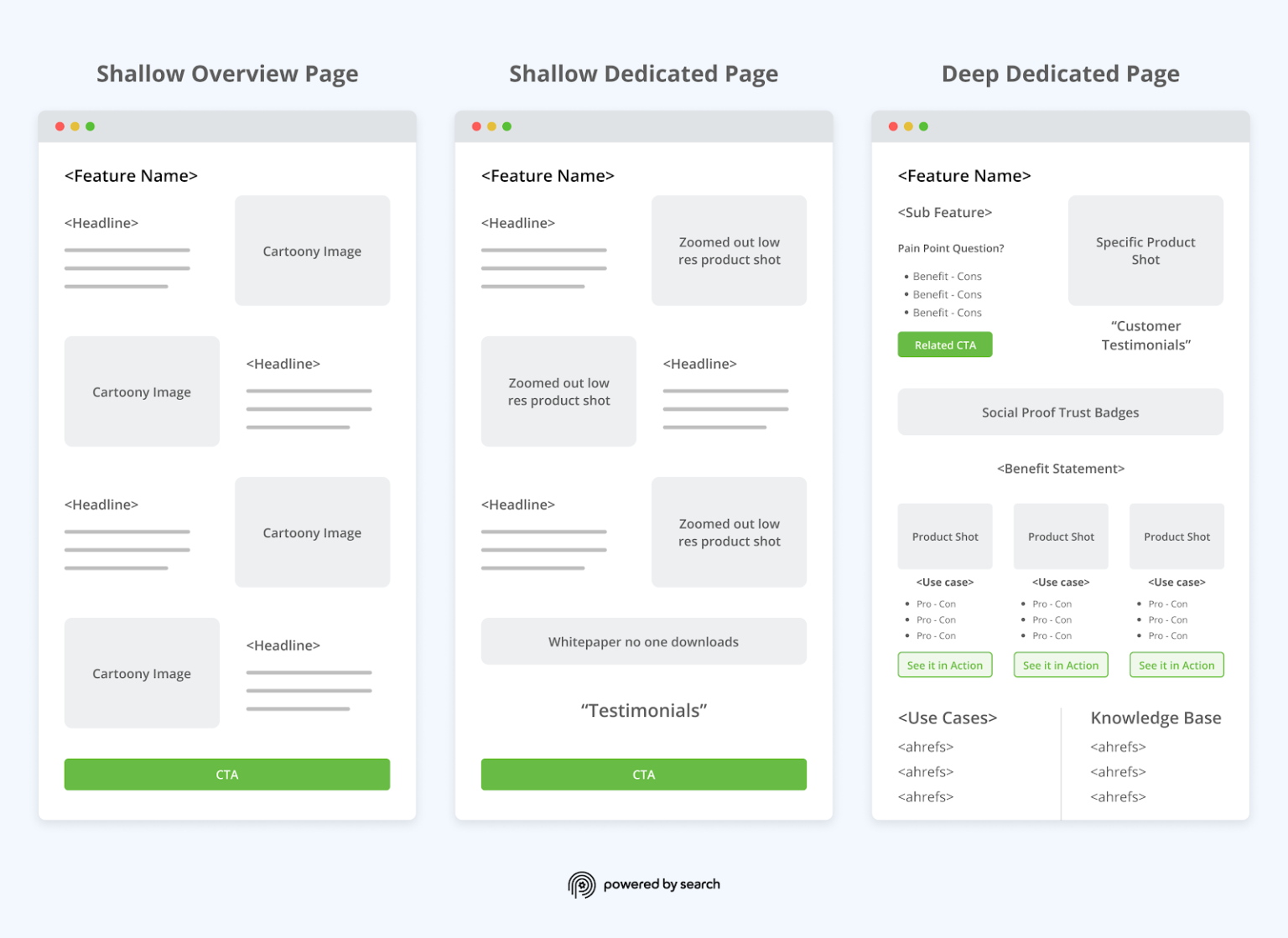 Product page design in B2B SaaS Demand Generation: Shallow Overview Page vs Shallow Dedicated page vs Deep Dedicated Page