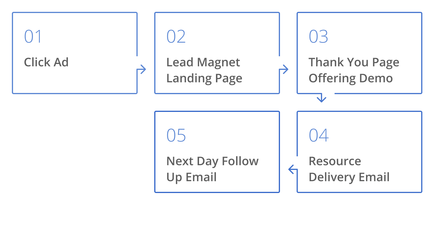 PPC strategy in B2B SaaS Demand Generation: (1) Click Ad (2) Lead Magnet/Landing Page (3) Thank You Page Offering Demo (4) Resource Delivery Email (5) Next Day Follow Up Email
