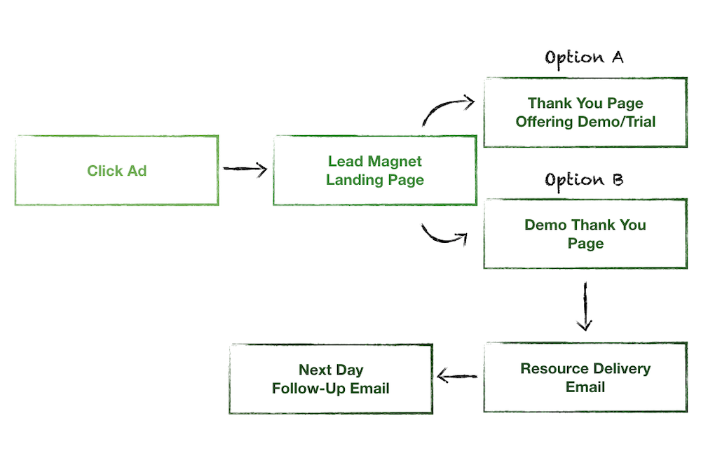 Landing page flow in B2B SaaS Demand Generation: Click Ad > Lead Magnet Landing Page > Thank You Page/ Demo > Resource Delivery Email > Next Day Follow-Up Email