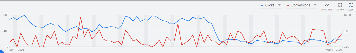 Clicks and conversion chart with a red and blue line