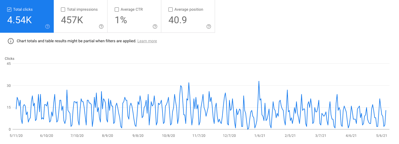 Example of organic traffic to a SaaS integrations page