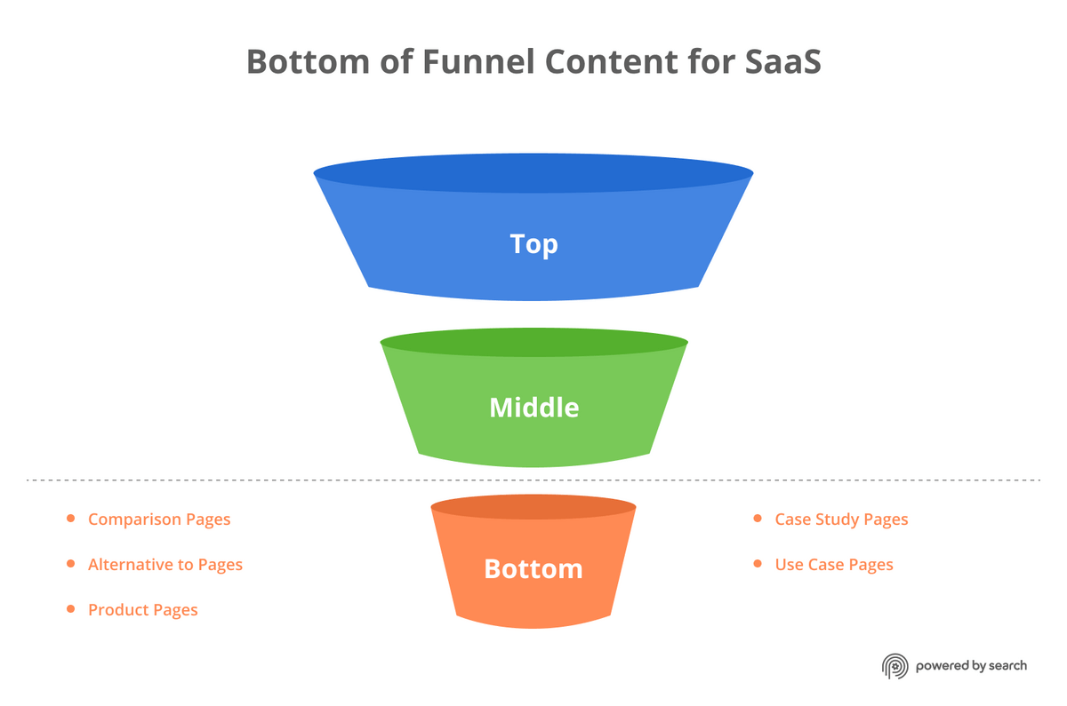 Bottom of funnel content types for B2B SaaS