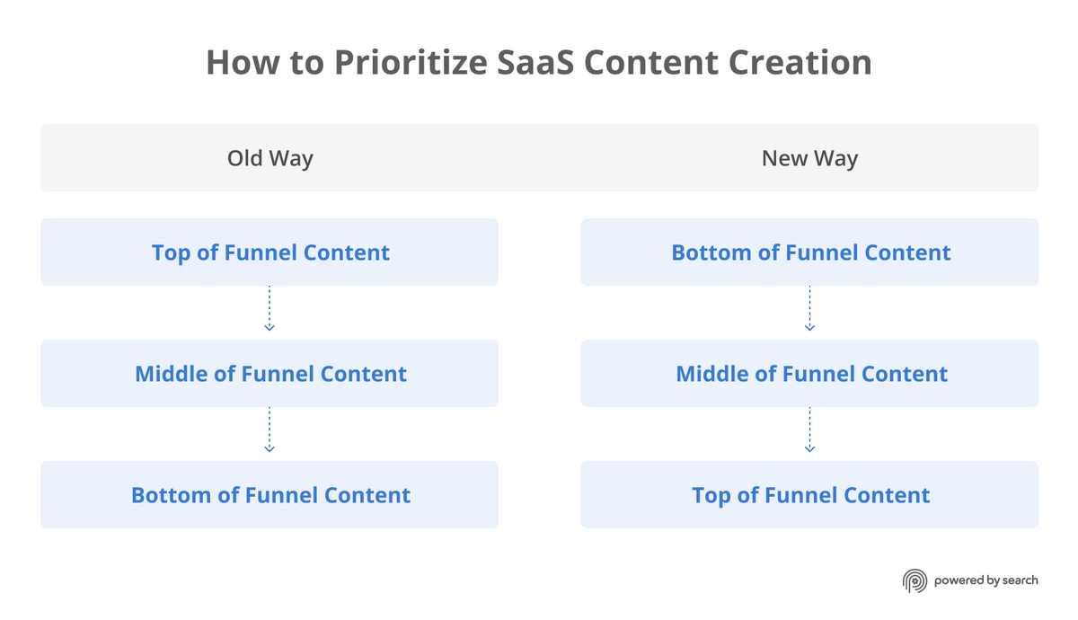 Our approach to B2B SaaS content creation