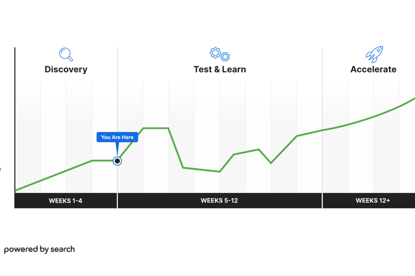 Chart showing that a client is in the test and learn phase of onboarding