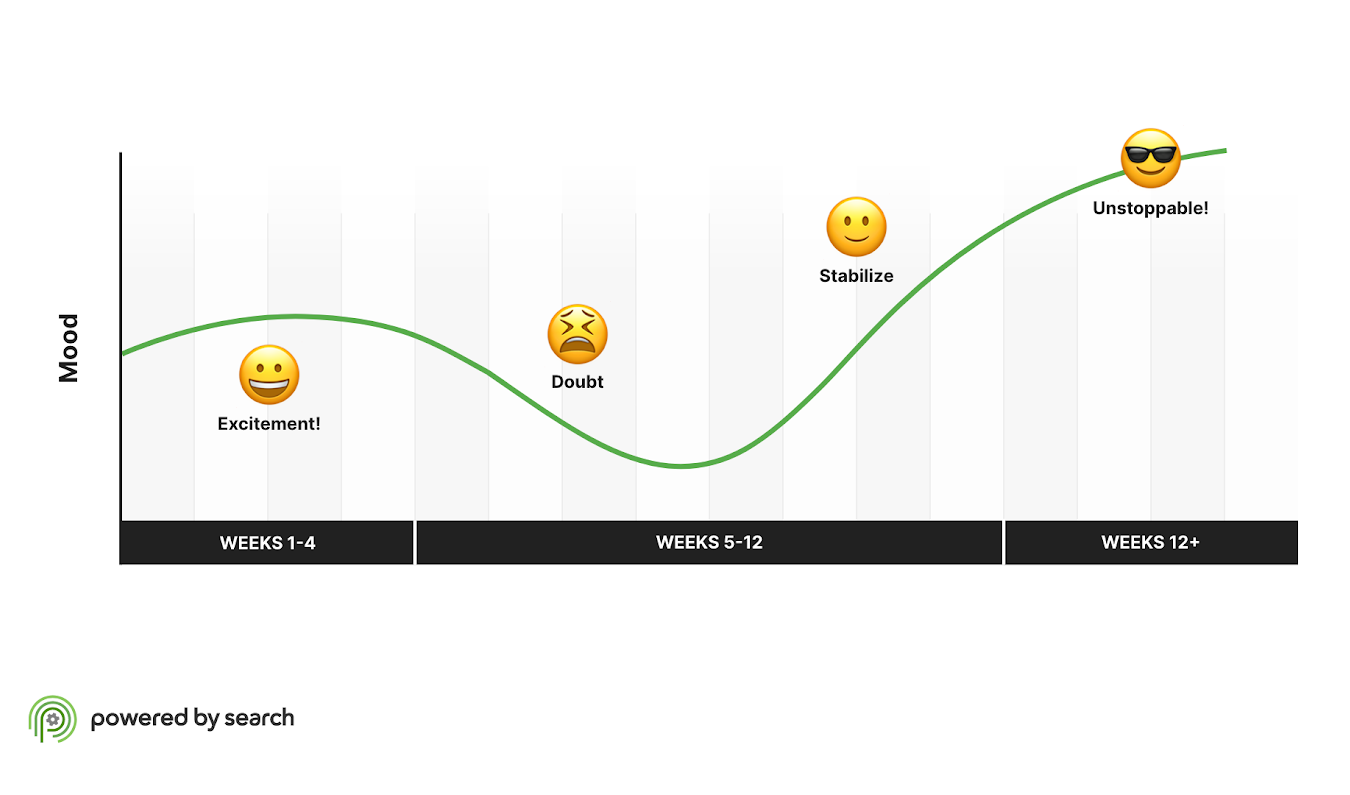 Chart showing the emotional progress of clients when working with powered by search
