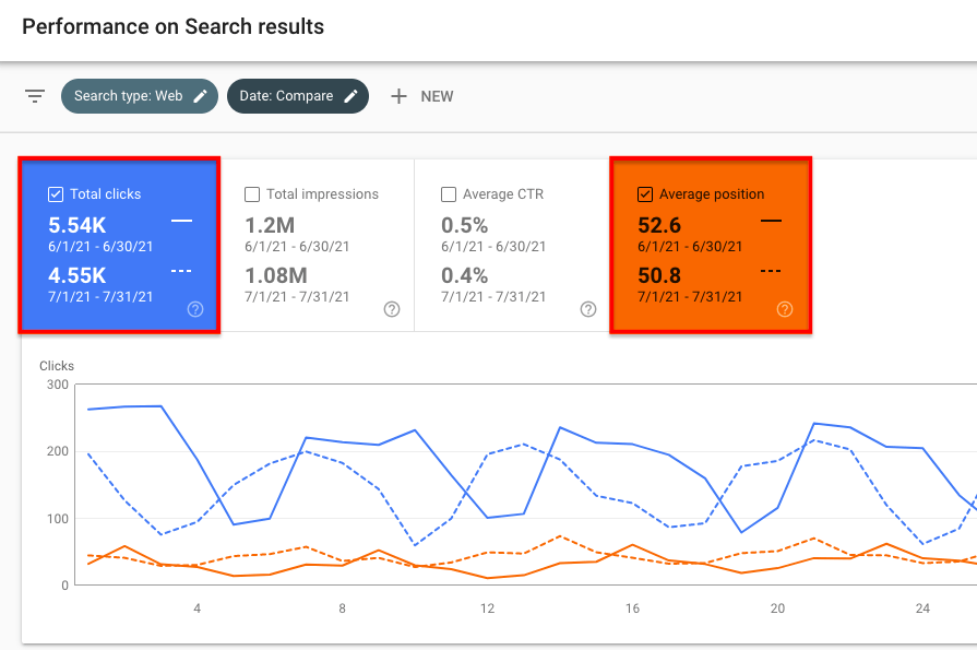 Performance on search results